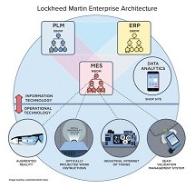 Lockheed Martin Digital Transformation 1