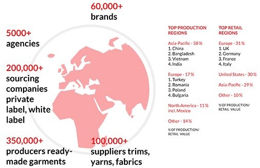 Textile Industry Supply chain