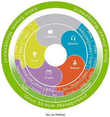 Value Stream Management